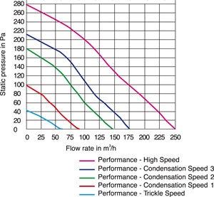 Images Performance - CF 40 TD Premier ventilátor - Systemair